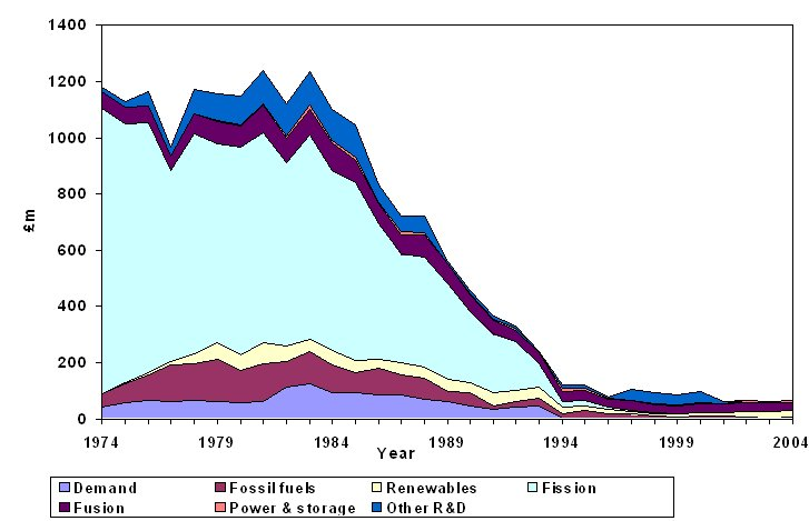 Tidal Energy Graph Tidal Energy Graphs Gravitational Potential Energy Formula